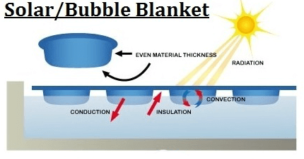 solar bubble blanket